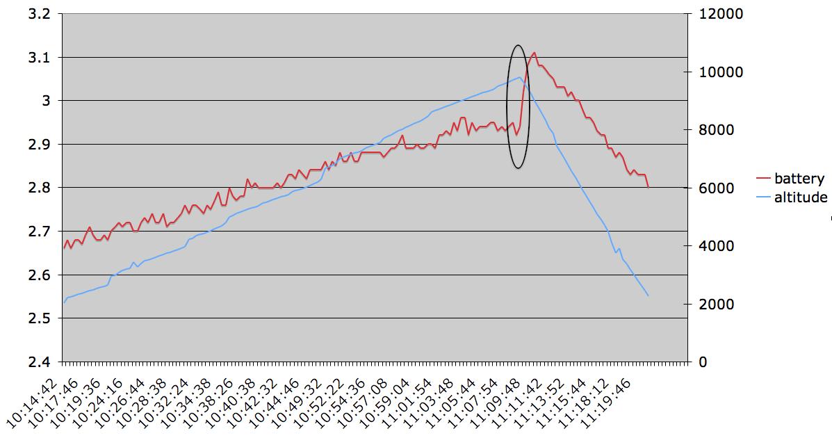 highaltitude log 20140216